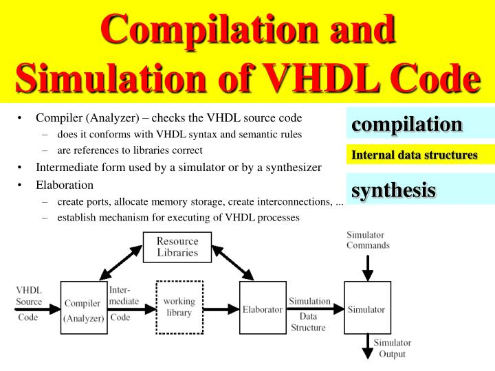 Compilation and Simulation of VHDL Code