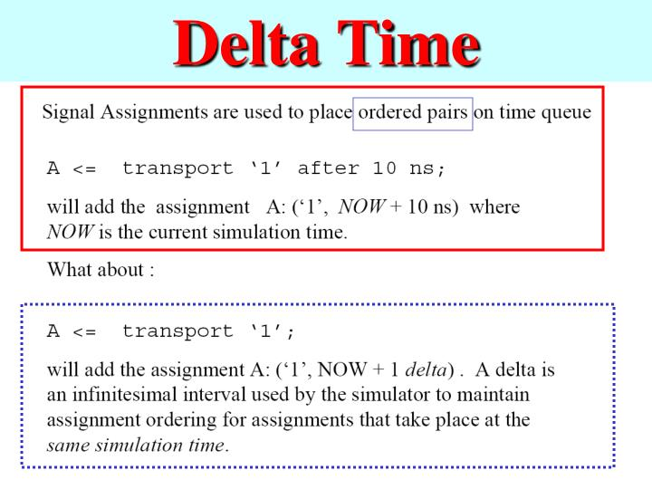 Delta Time