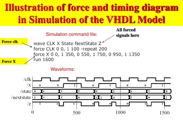 Illustration of force and timing diagram in Simulation of the VHDL Model