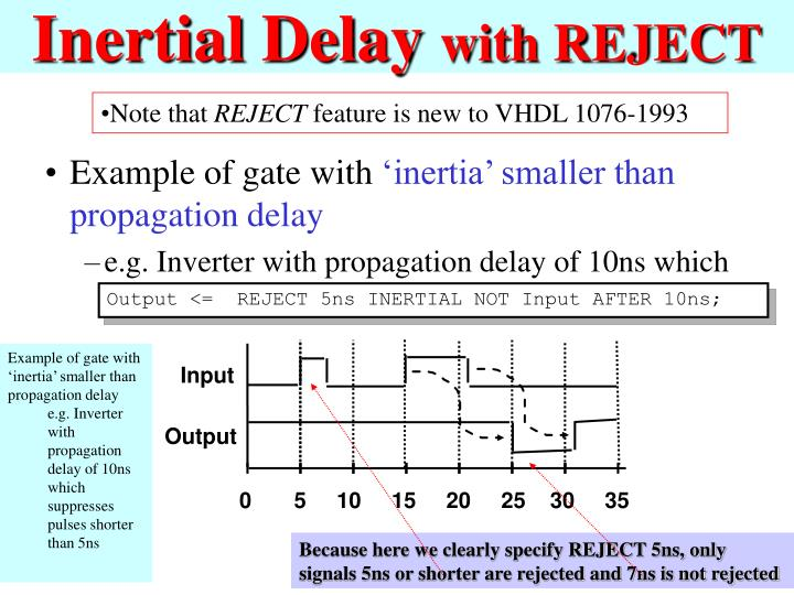 Inertial Delay
