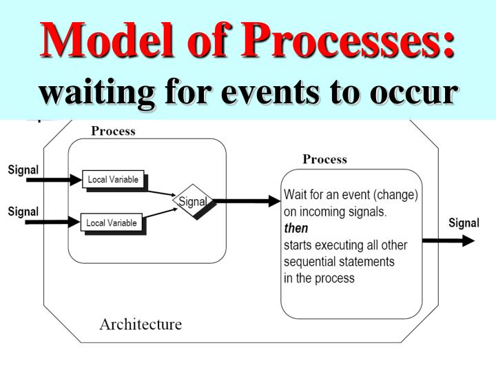 Model of Processes: