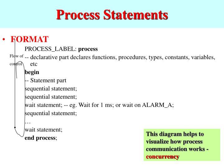 Process Statements