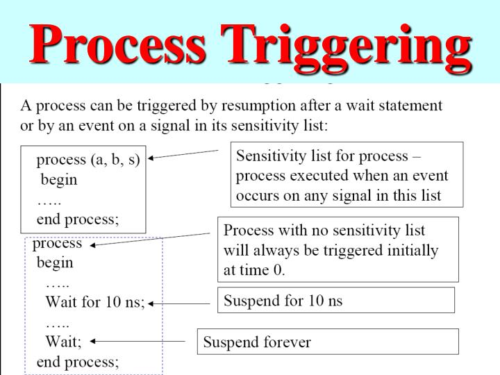 Process Triggering