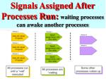 signals assigned after processes run waiting processes can awake another processes