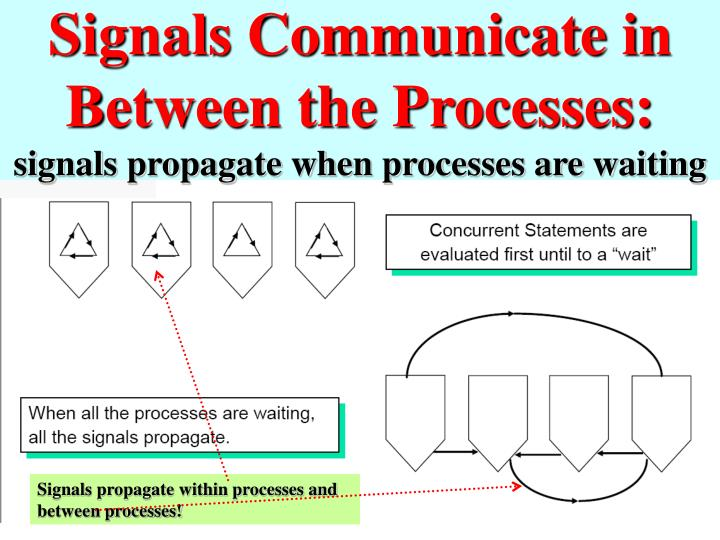 Signals Communicate in Between the Processes: