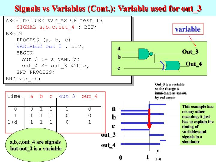 Signals vs Variables (Cont.): Variable used for out_3