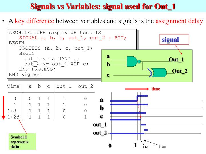 Signals vs Variables: signal used for Out_1