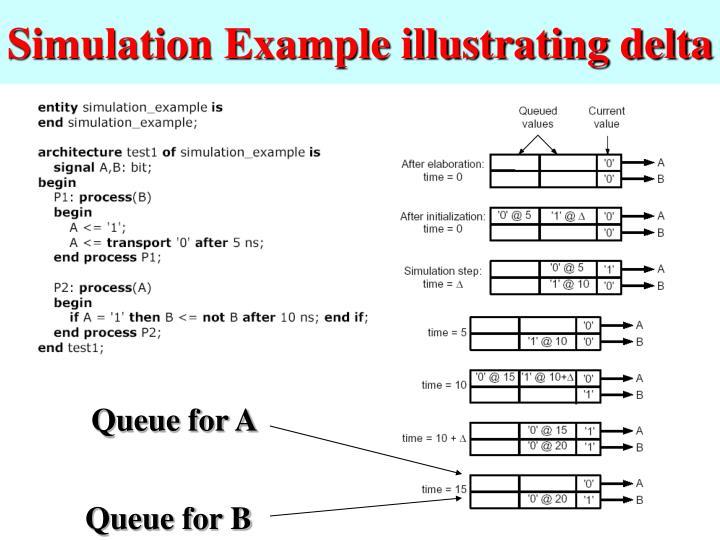 Simulation Example illustrating delta