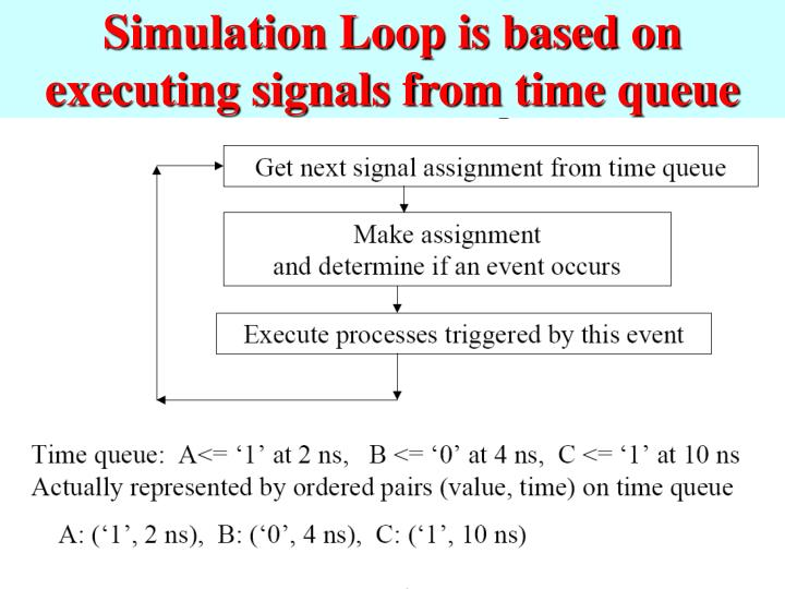 Simulation Loop is based on executing signals from time queue