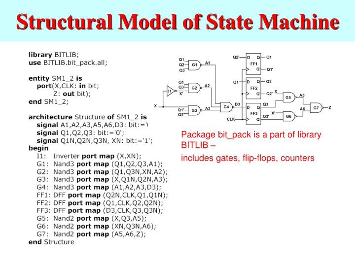 Structural Model of State Machine