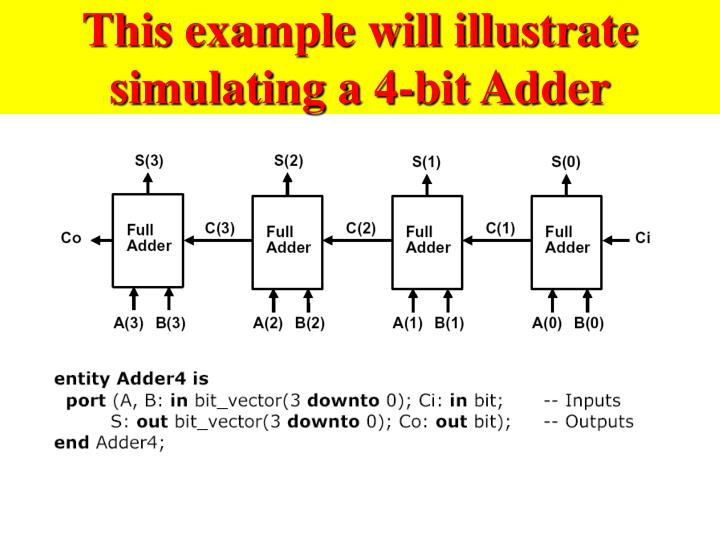 This example will illustrate simulating a 4-bit Adder