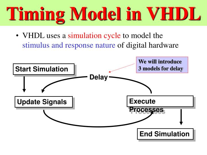 Timing Model in VHDL