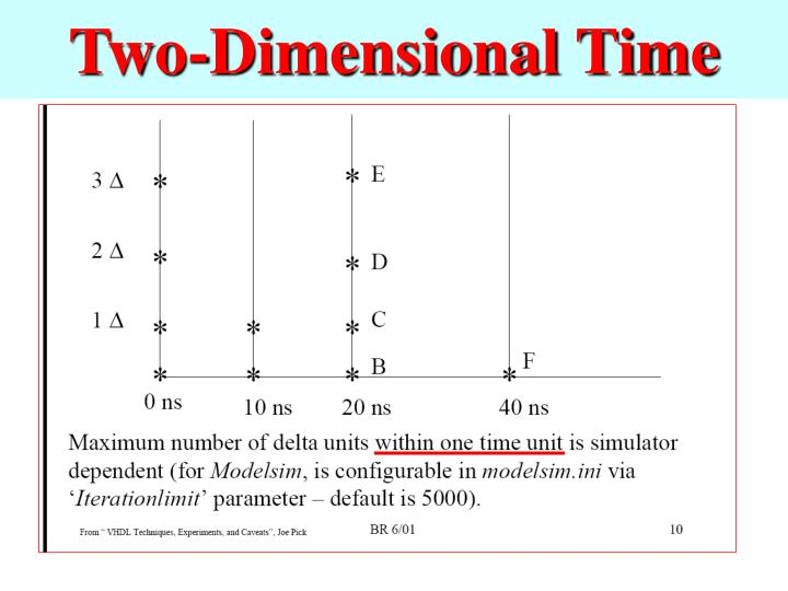 Two-Dimensional Time