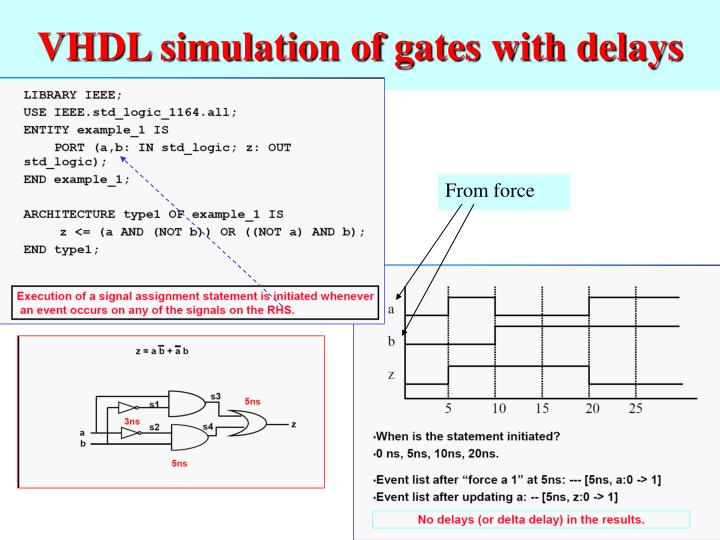 VHDL simulation of gates with delays