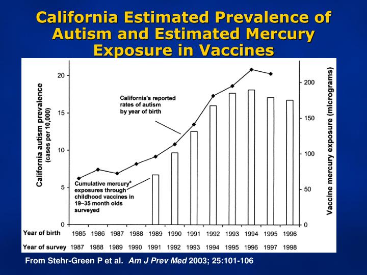 California Estimated Prevalence of Autism and Estimated Mercury Exposure in Vaccines