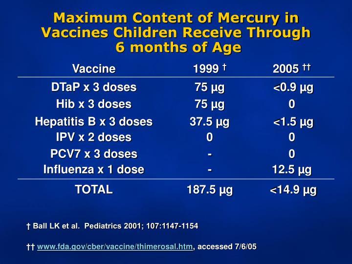 Maximum Content of Mercury in Vaccines Children Receive Through
