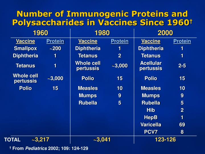 Number of Immunogenic Proteins and Polysaccharides in Vaccines Since 1960