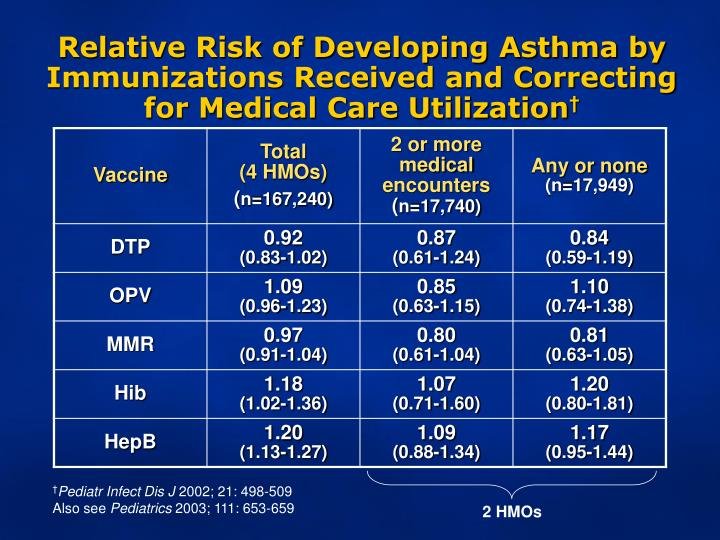 Relative Risk of Developing Asthma by Immunizations Received and Correcting for Medical Care Utilization