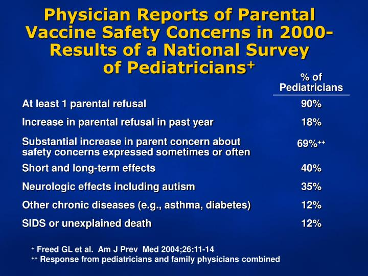 Physician Reports of Parental Vaccine Safety Concerns in 2000- Results of a National Survey