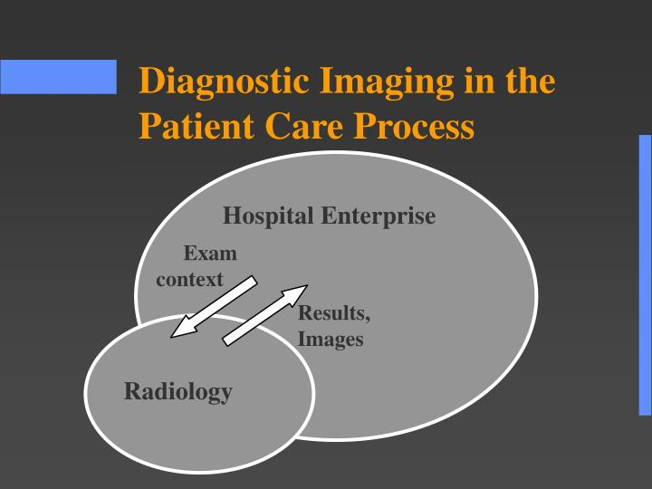 Diagnostic Imaging in the