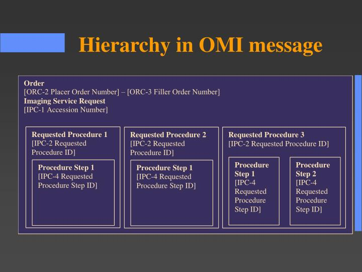 Hierarchy in OMI message