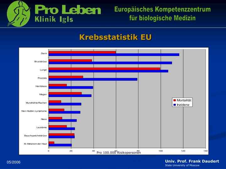 Krebsstatistik EU