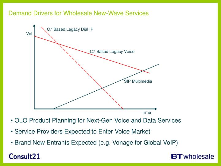 Demand Drivers for Wholesale New-Wave Services