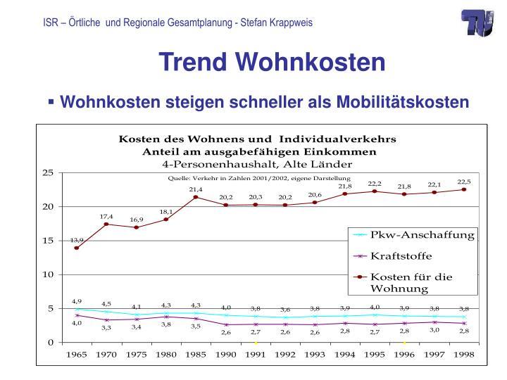 Trend Wohnkosten