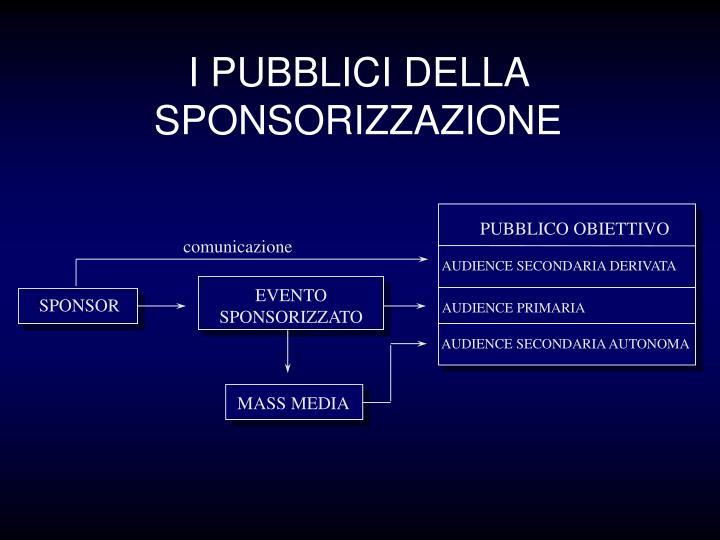 I PUBBLICI DELLA SPONSORIZZAZIONE