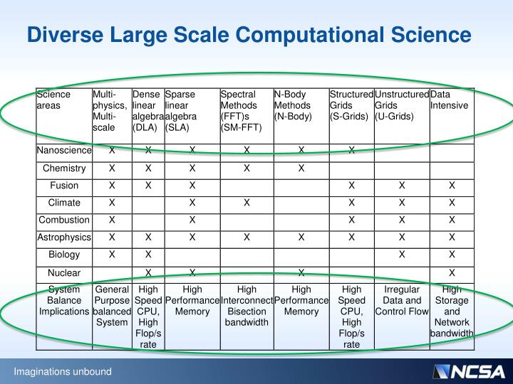 Diverse Large Scale Computational Science