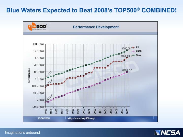 Blue Waters Expected to Beat 2008's TOP500
