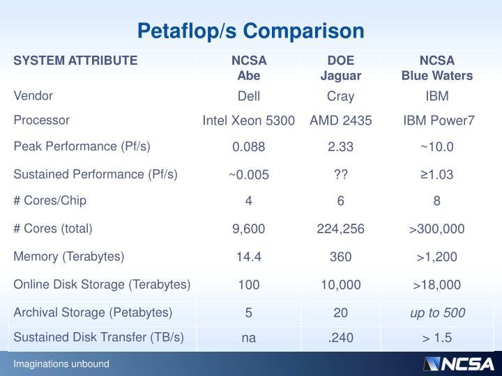 Petaflop/s Comparison