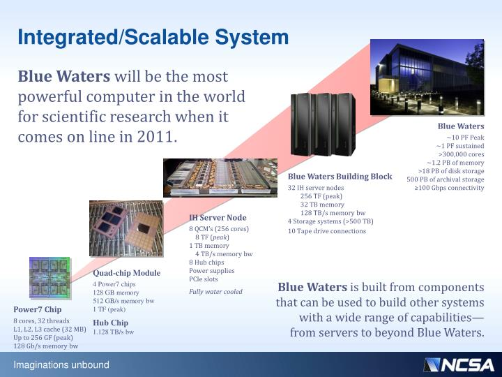 Integrated/Scalable System