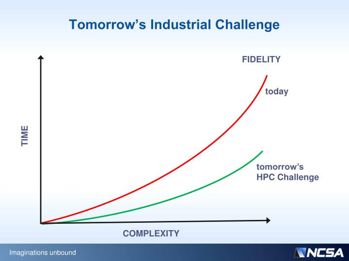 Tomorrow's Industrial Challenge