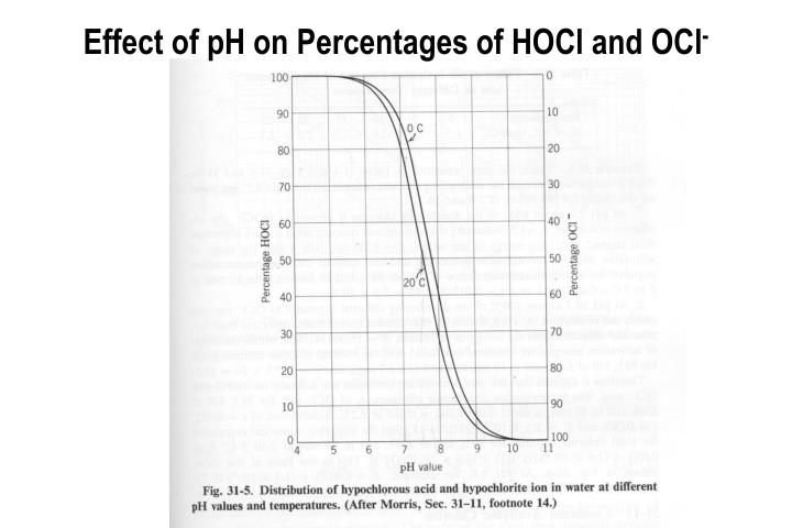 Effect of pH on Percentages of HOCl and OCl