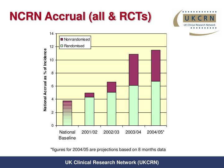 NCRN Accrual (all & RCTs)