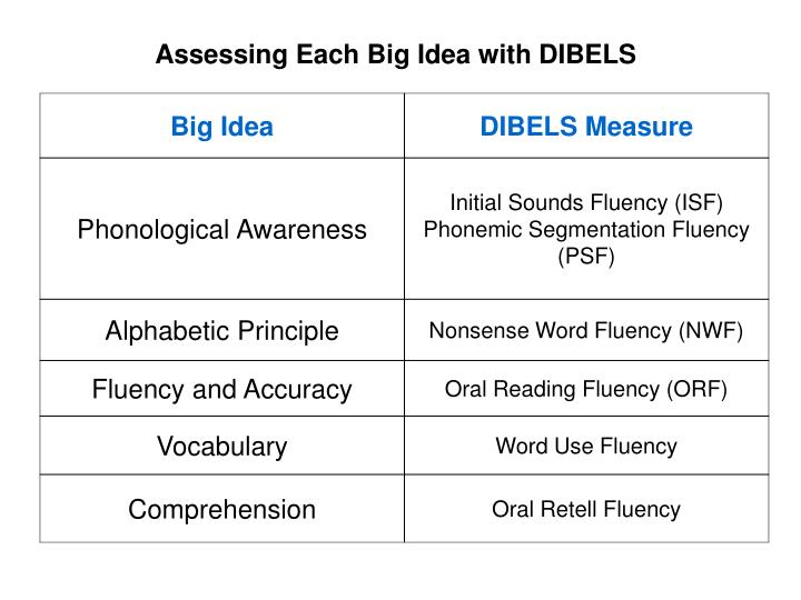 Assessing Each Big Idea with DIBELS