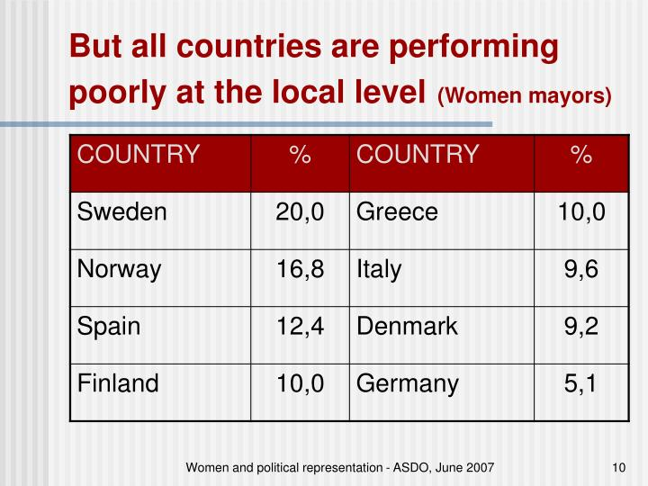But all countries are performing poorly at the local level