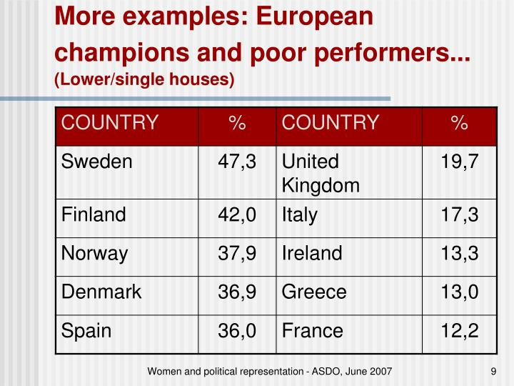 More examples: European champions and poor performers...