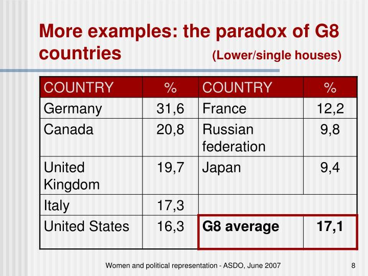 More examples: the paradox of G8 countries