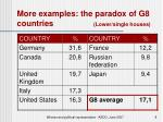 more examples the paradox of g8 countries lower single houses