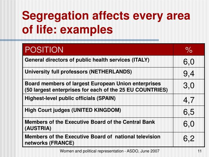 Segregation affects every area of life: examples