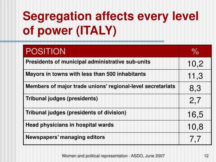 Segregation affects every level of power (ITALY)