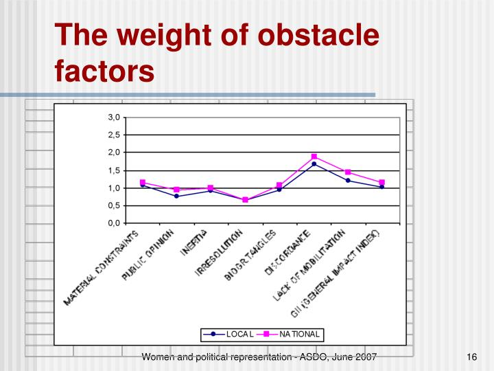 The weight of obstacle