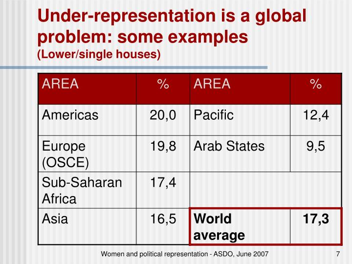 Under-representation is a global problem: some examples