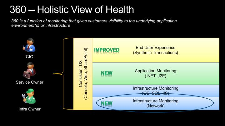 360 – Holistic View of Health