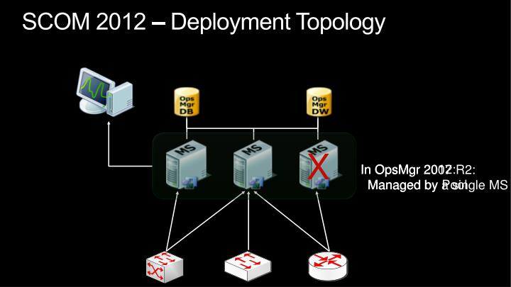 SCOM 2012 – Deployment Topology