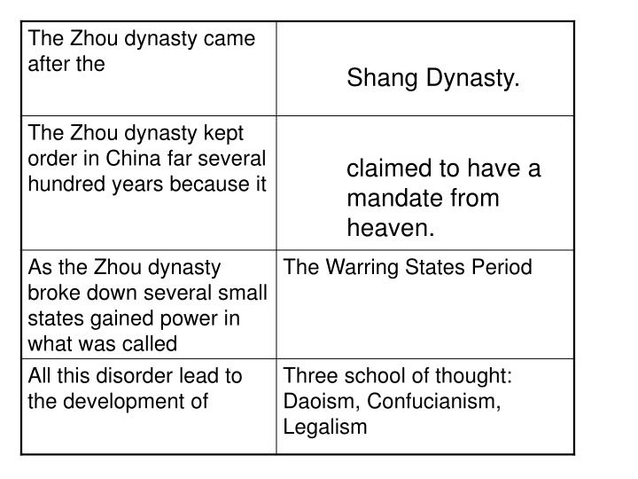 Shang Dynasty.
