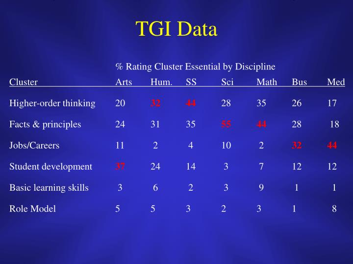 % Rating Cluster Essential by Discipline