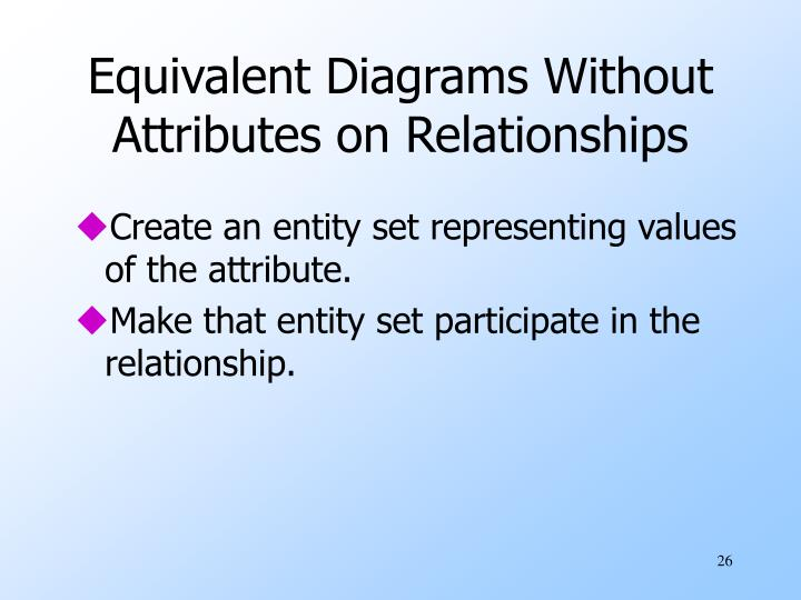 Equivalent Diagrams Without Attributes on Relationships